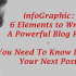 [infoGraphics] 6 Elements to Write a Powerful Blog Post